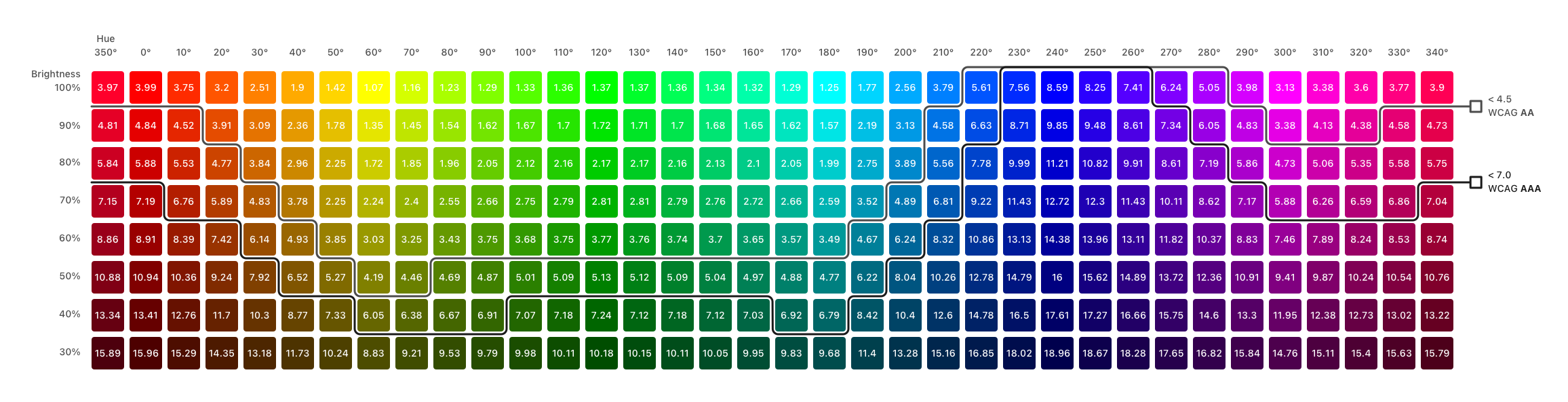 WCAG contrast ratio of white on HSB colors. Brightness from 100% to 30%; All colors with 100% saturation