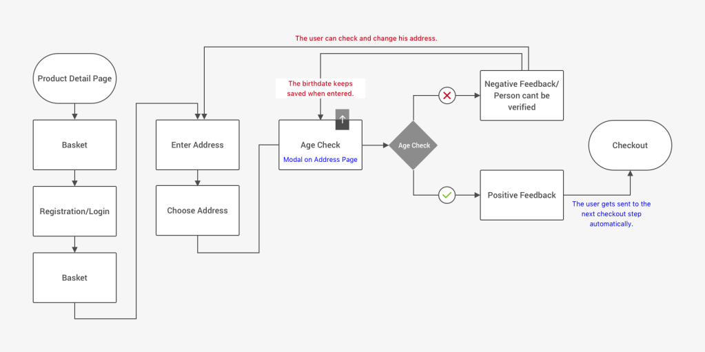 Flow Chart – Age check while checkout when all necessary data is entered.